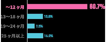 入会から成婚退会までの期間のグラフ