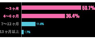 成婚退会までの交際期間のグラフ