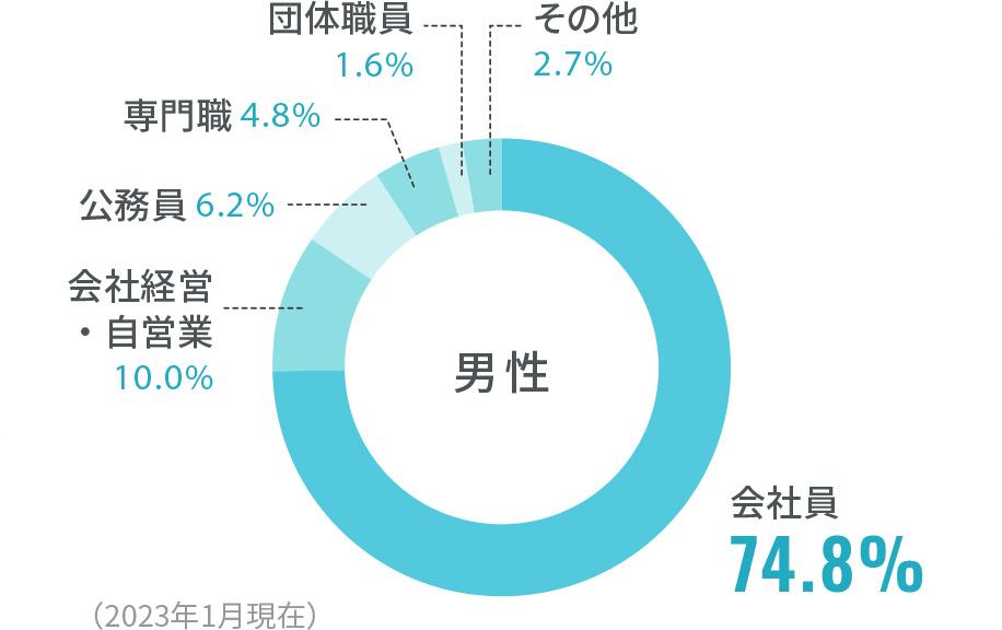 男性職業別構成比のグラフ