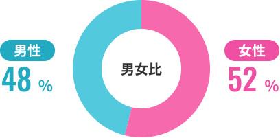 男女比のグラフ