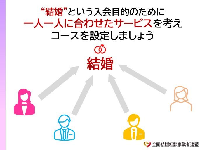 自社サービス料金の設定方法